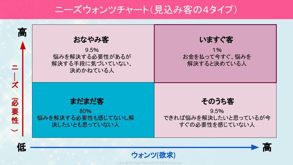 ニーズウォンツチャート(見込み客の4タイプ)