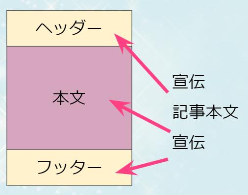 ブログ本文の3つのパート