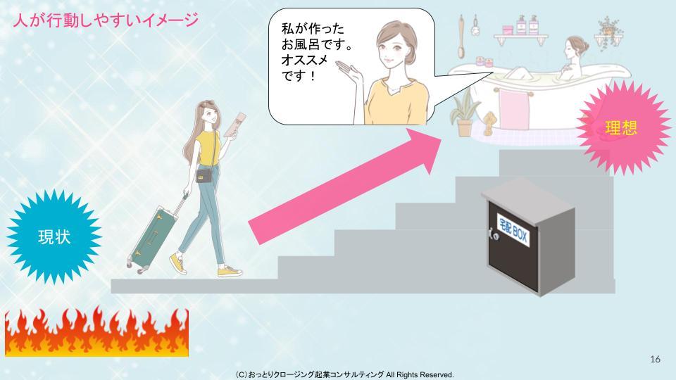 女性起業初心者のためのLP販売ページの作成のイメージ
